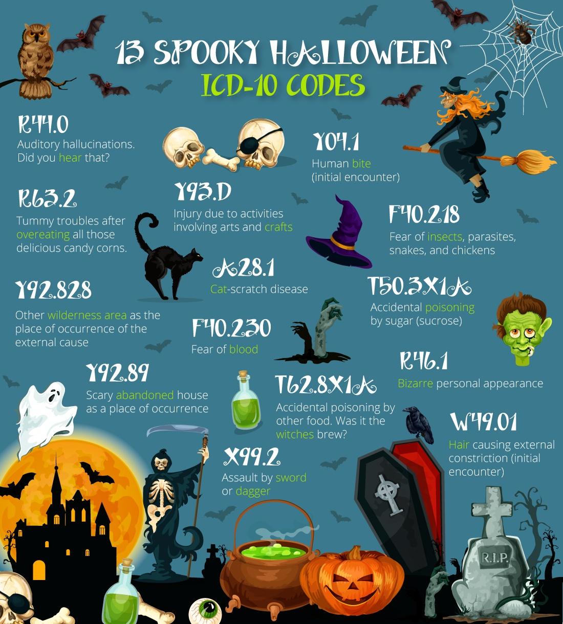 13_spooky_ICD_10_codes-2.jpg