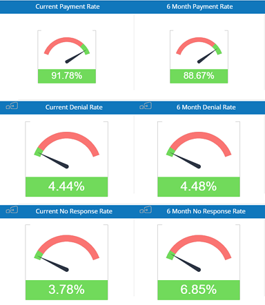 First Pass Yield Dashboard - Insights