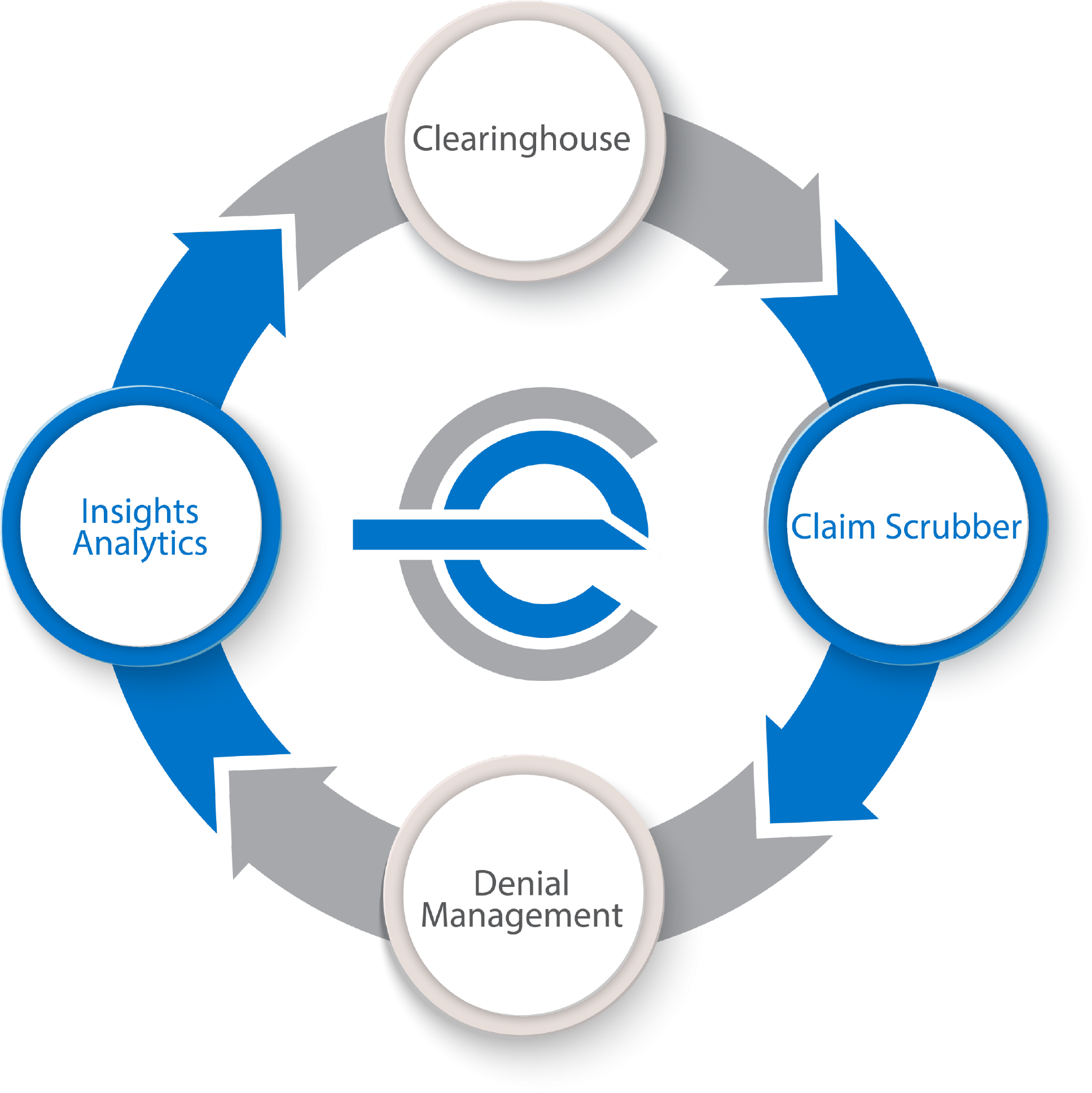 efficientC Process